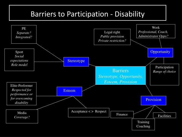 Barriers to Participation - Disability