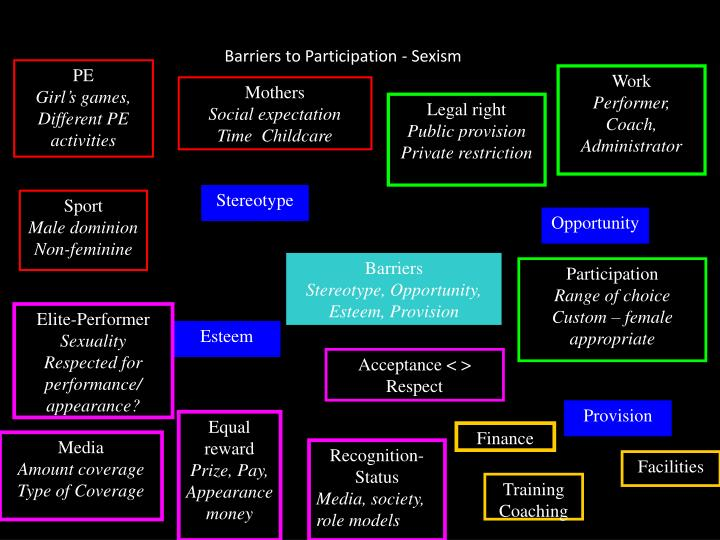 Barriers to Participation - Sexism