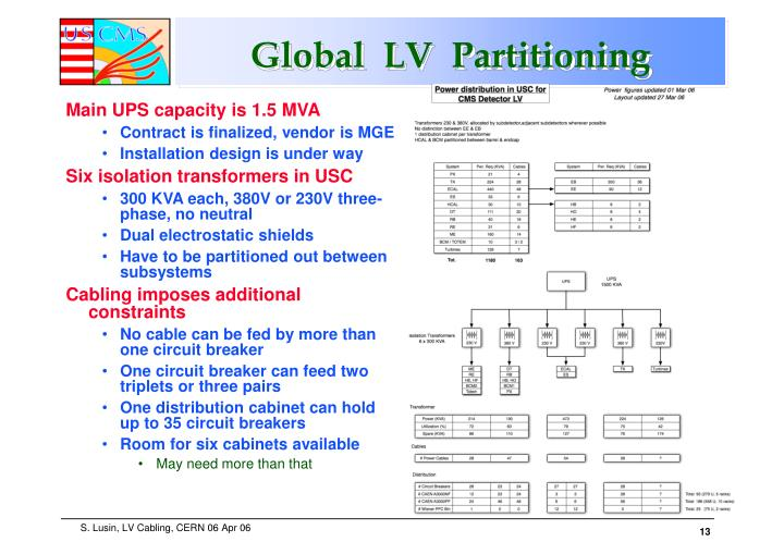 Global  LV  Partitioning
