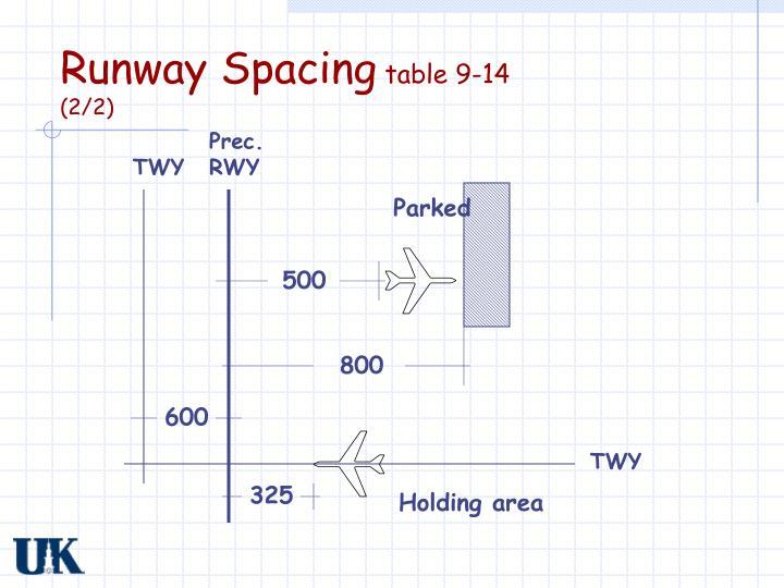 Runway Spacing