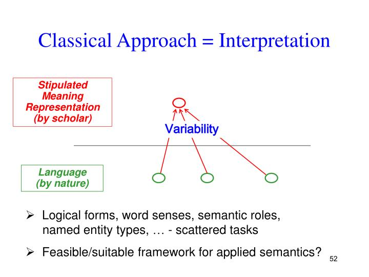 Classical Approach = Interpretation