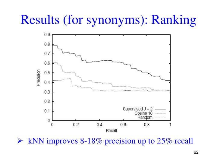 Results (for synonyms): Ranking