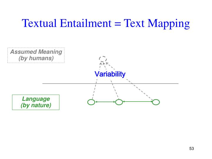Textual Entailment = Text Mapping