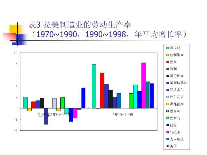 表3 拉美制造业的劳动生产率