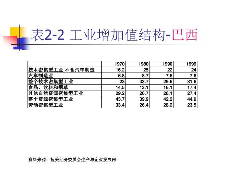 表2-2 工业增加值结构-
