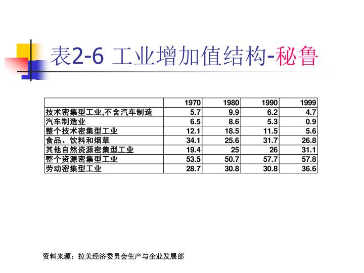 表2-6 工业增加值结构-