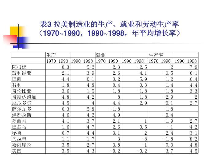 表3 拉美制造业的生产、就业和劳动生产率
