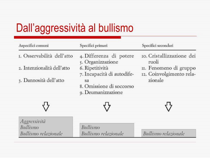 Dall'aggressività al bullismo