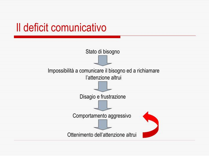 Il deficit comunicativo