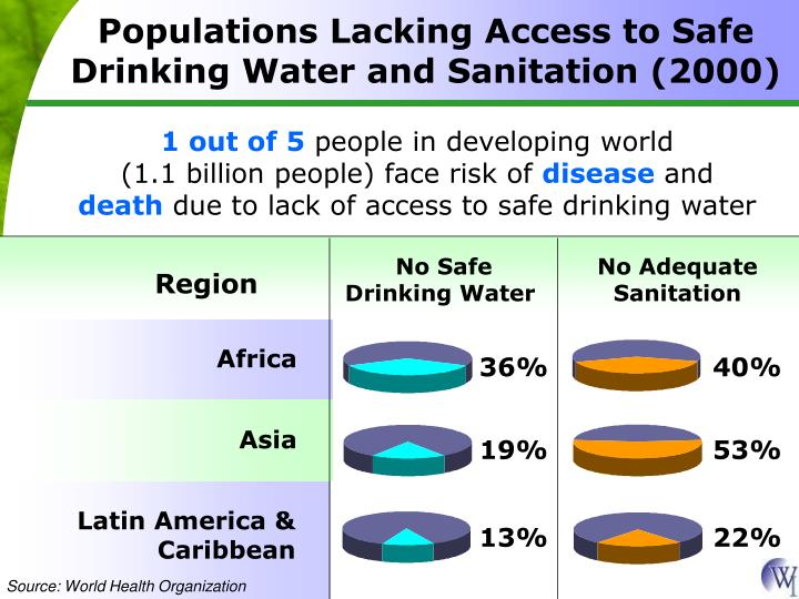 Populations Lacking Access to Safe Drinking Water and Sanitation (2000)
