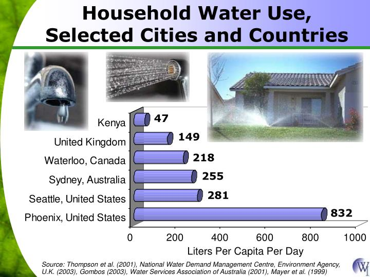 Household Water Use, Selected Cities and Countries