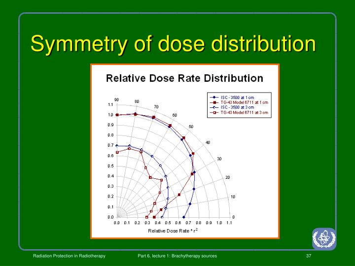 Symmetry of dose distribution