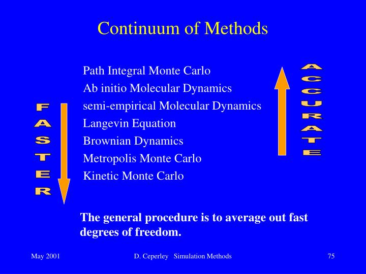 Continuum of Methods