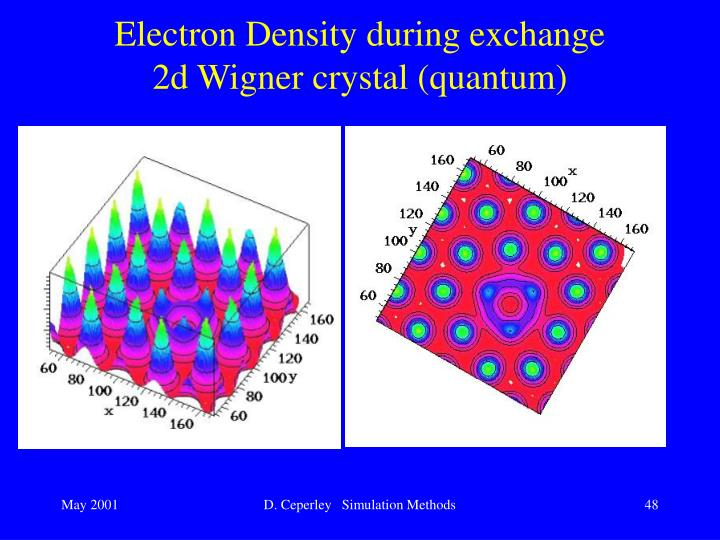 Electron Density during exchange