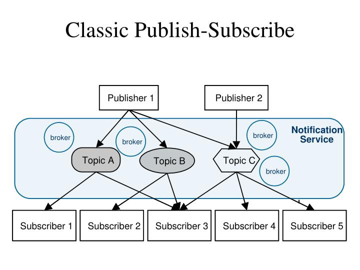 Classic Publish-Subscribe