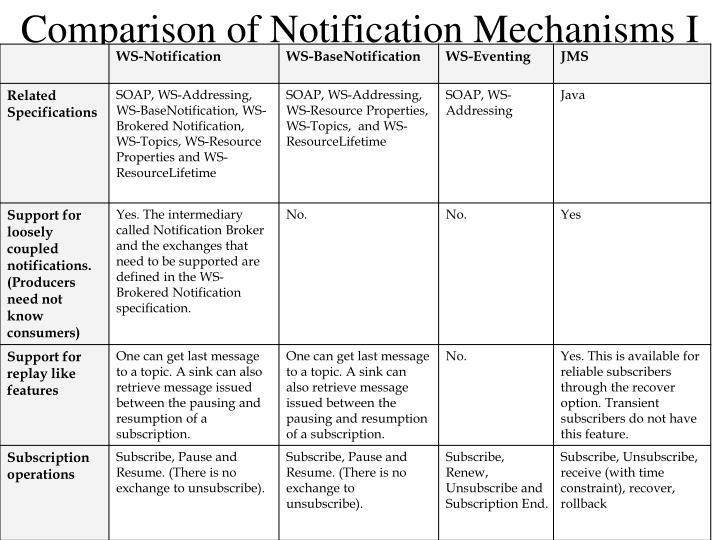 Comparison of Notification Mechanisms I