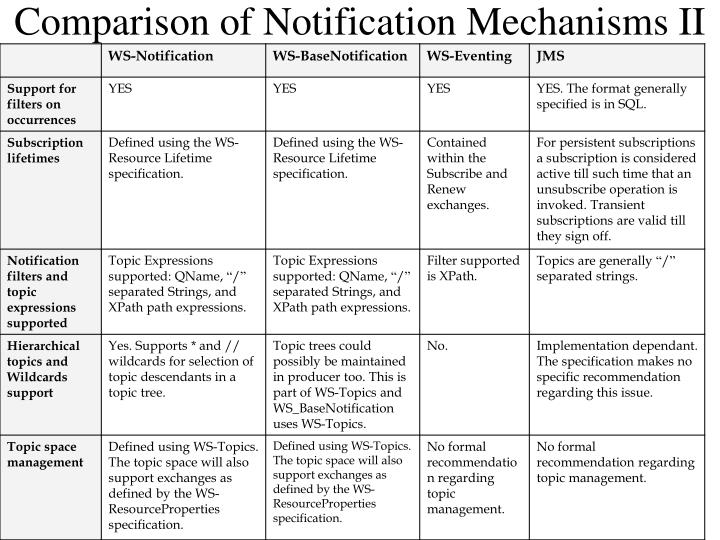 Comparison of Notification Mechanisms II