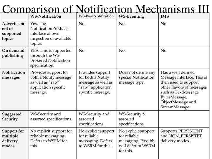 Comparison of Notification Mechanisms III