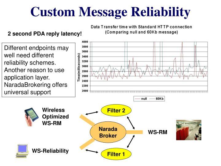 Custom Message Reliability