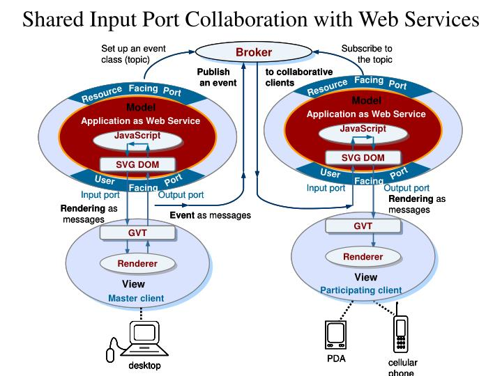 Shared Input Port Collaboration with Web Services