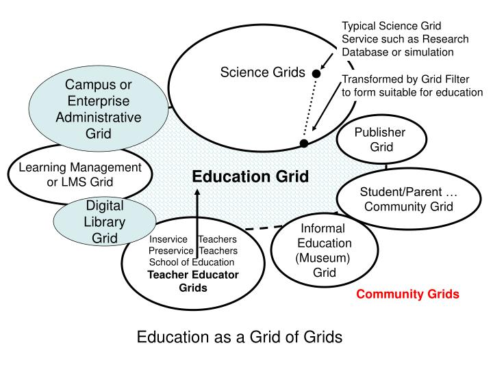 Typical Science Grid