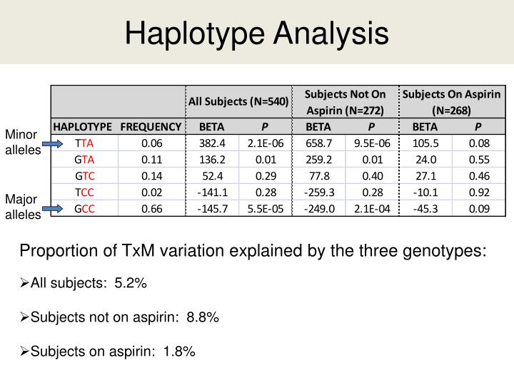 Haplotype Analysis
