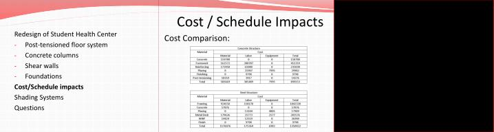 Cost / Schedule Impacts