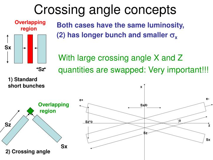Crossing angle concepts
