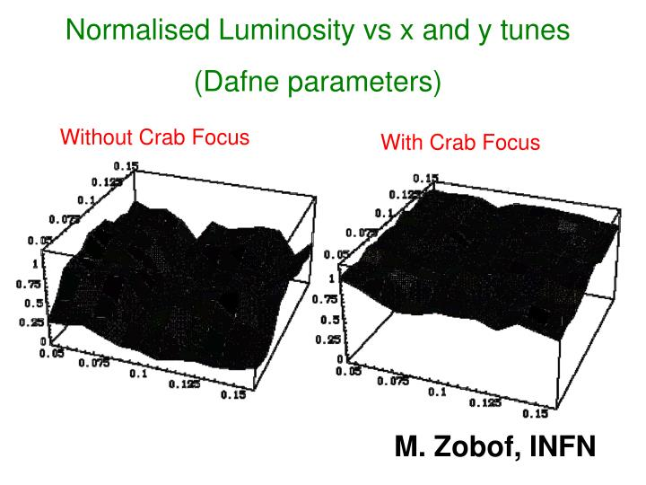 Normalised Luminosity vs x and y tunes