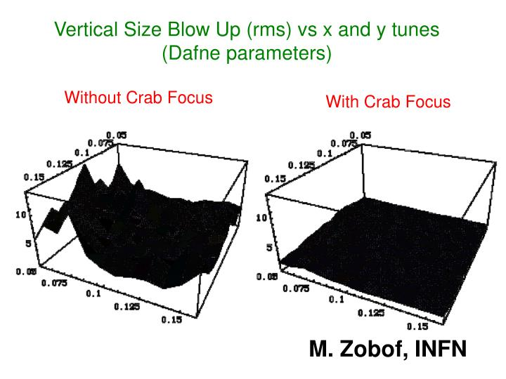 Vertical Size Blow Up (rms) vs x and y tunes (Dafne parameters)