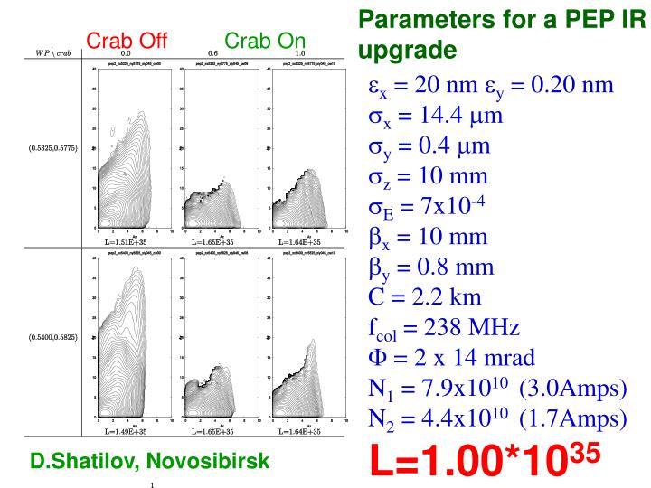 Parameters for a PEP IR upgrade