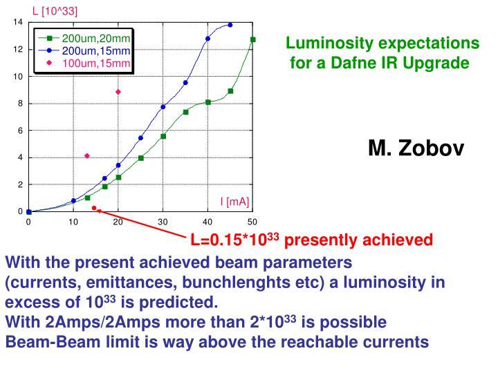 Luminosity expectations
