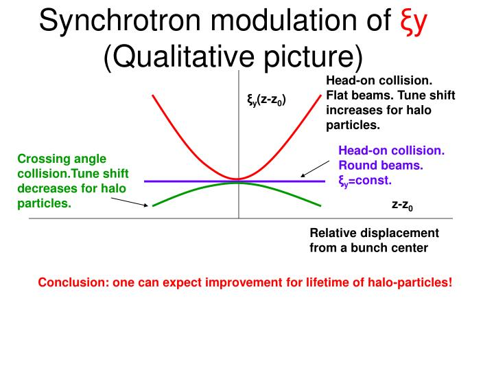 Synchrotron modulation of