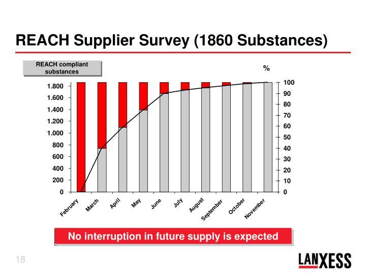 REACH Supplier Survey (1860 Substances)