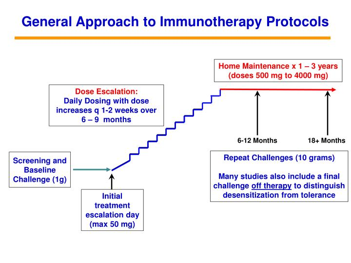 General Approach to Immunotherapy Protocols