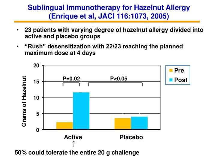 Sublingual Immunotherapy for Hazelnut Allergy         (Enrique et al, JACI 116:1073, 2005)