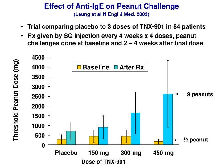 Effect of Anti-IgE on Peanut