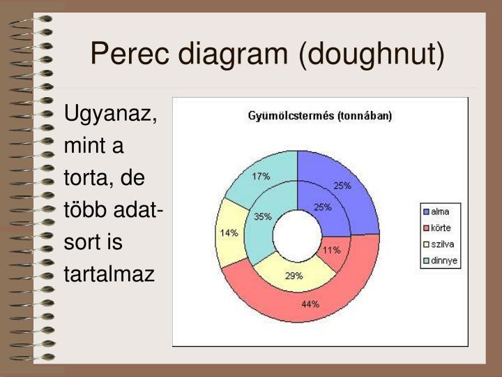 Perec diagram (doughnut)