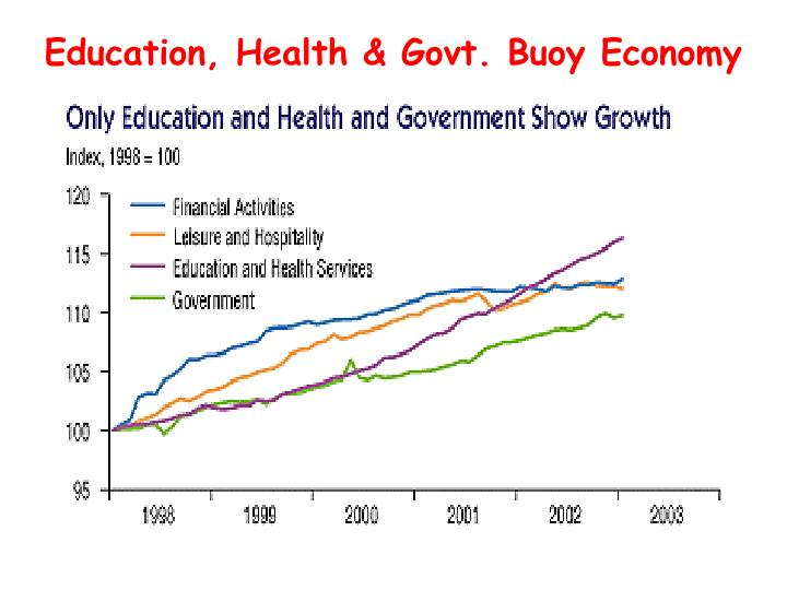 Education, Health & Govt. Buoy Economy