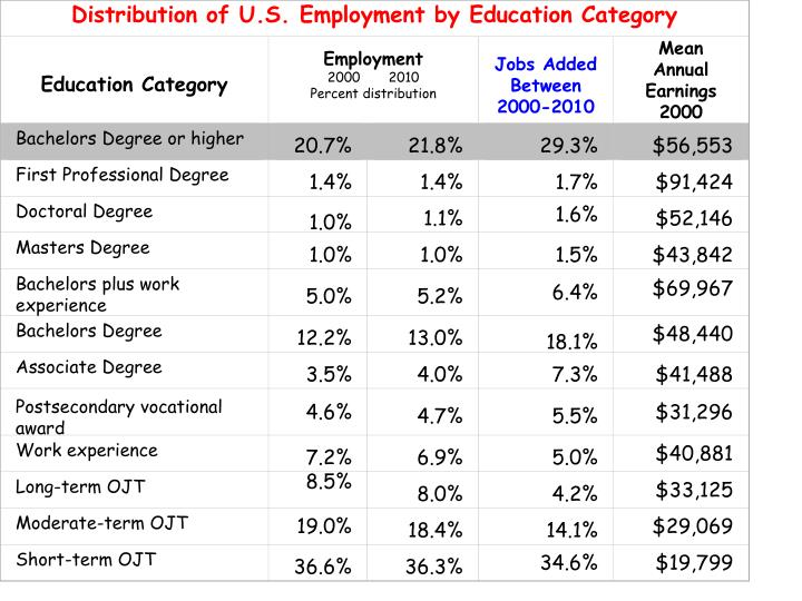 Distribution of U.S. Employment by Education Category
