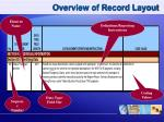 overview of record layout
