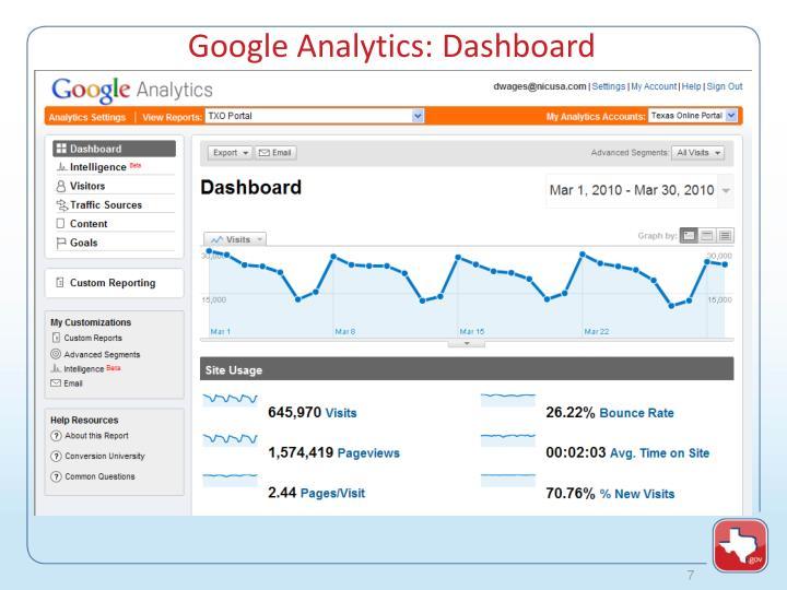 Google Analytics: Dashboard