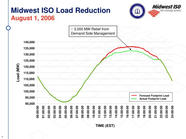 Midwest ISO Load Reduction