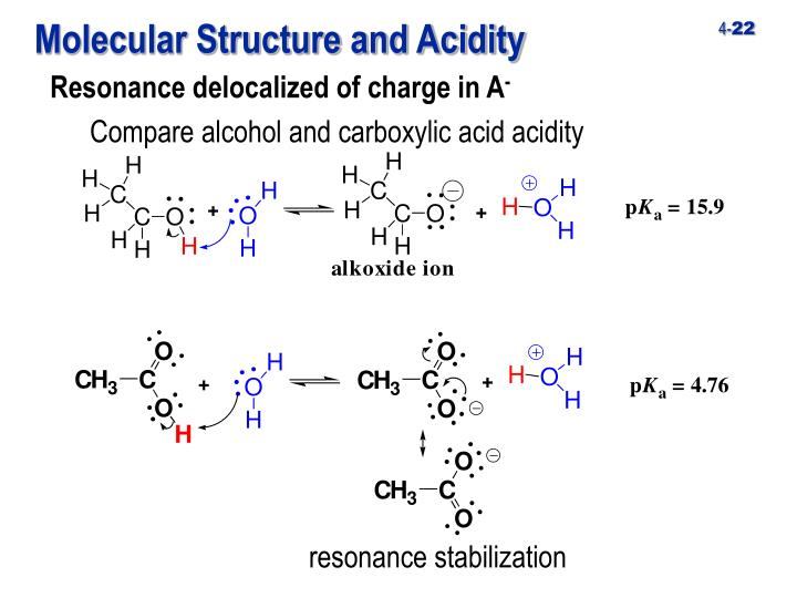 Molecular Structure and Acidity