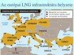az eur pai lng infrastrukt ra helyzete