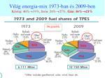 vil g energia mix 1973 ban s 2009 ben k olaj 46 33 sz n 2 4 27 g z 16 21