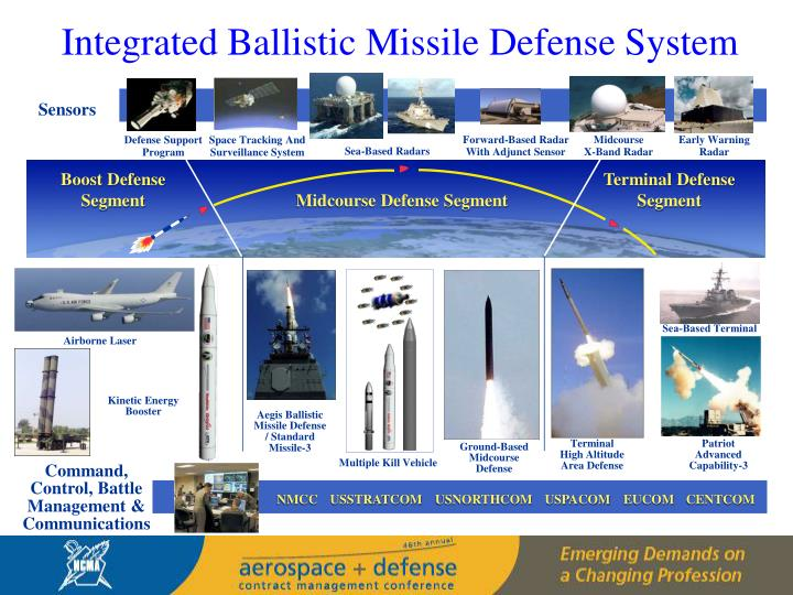Integrated Ballistic Missile Defense System
