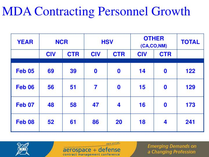 MDA Contracting Personnel Growth