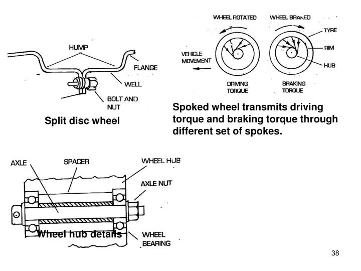 Spoked wheel transmits driving torque and braking torque through different set of spokes.