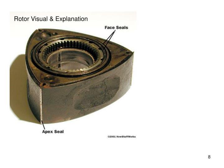 Rotor Visual & Explanation